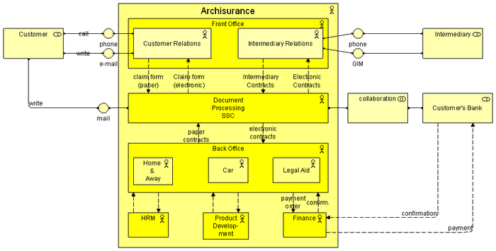 archimate 1 0 technical standard chapter 9 application layer diagram nail layer diagram