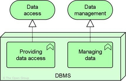 bus database management system not revised Human resources management environmentit identifies the diverse yet interrelated elements which make up human resources management in the common systemit has six major components,some of which have a number of sub-componentsdefinitions.