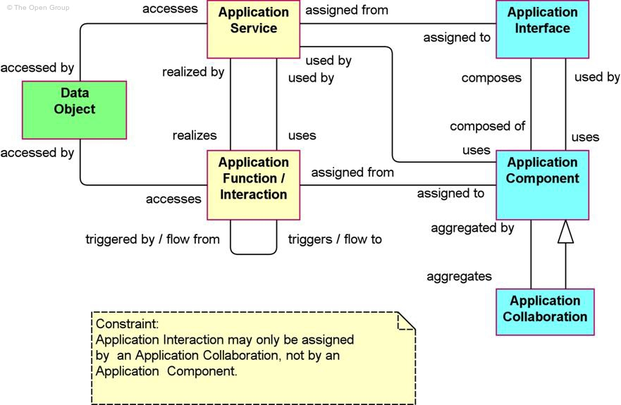 Archimate 2 1 specification for 4 1 architecture example