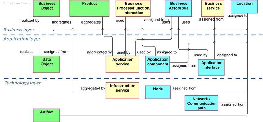 Microsoft Architecture Overview