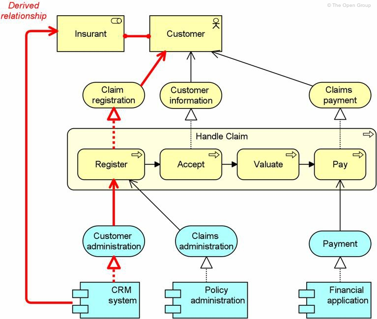 Example of archimate as a language to link uml design models.