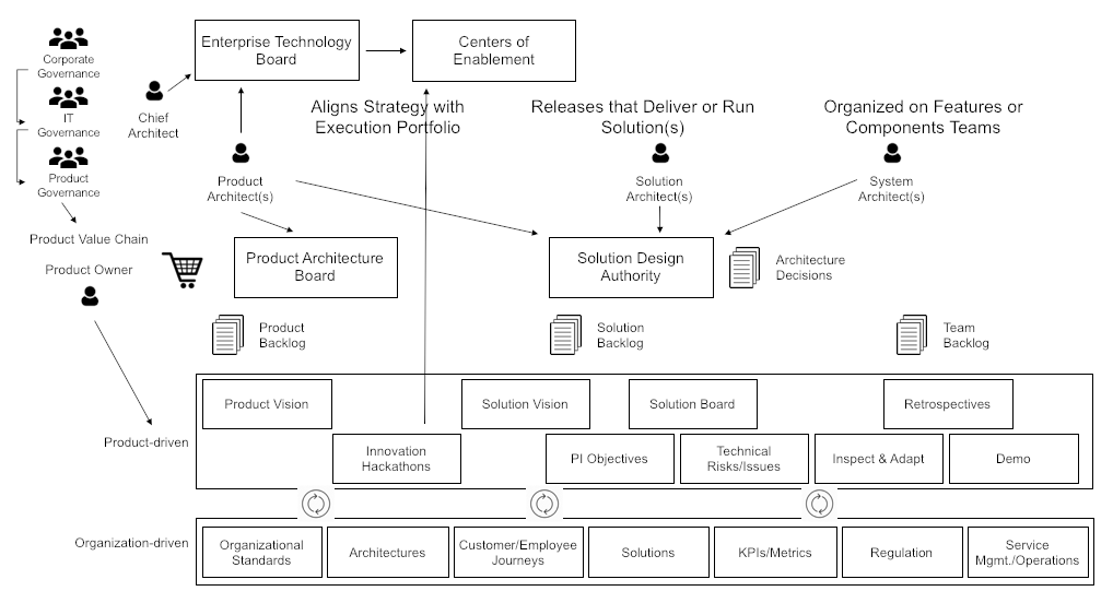The Open Group Agile Architecture Framework Draft Standard