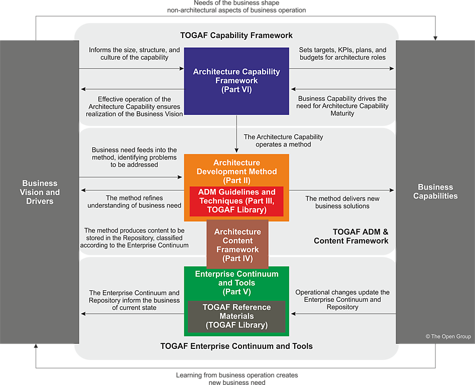 Structure of the TOGAF document