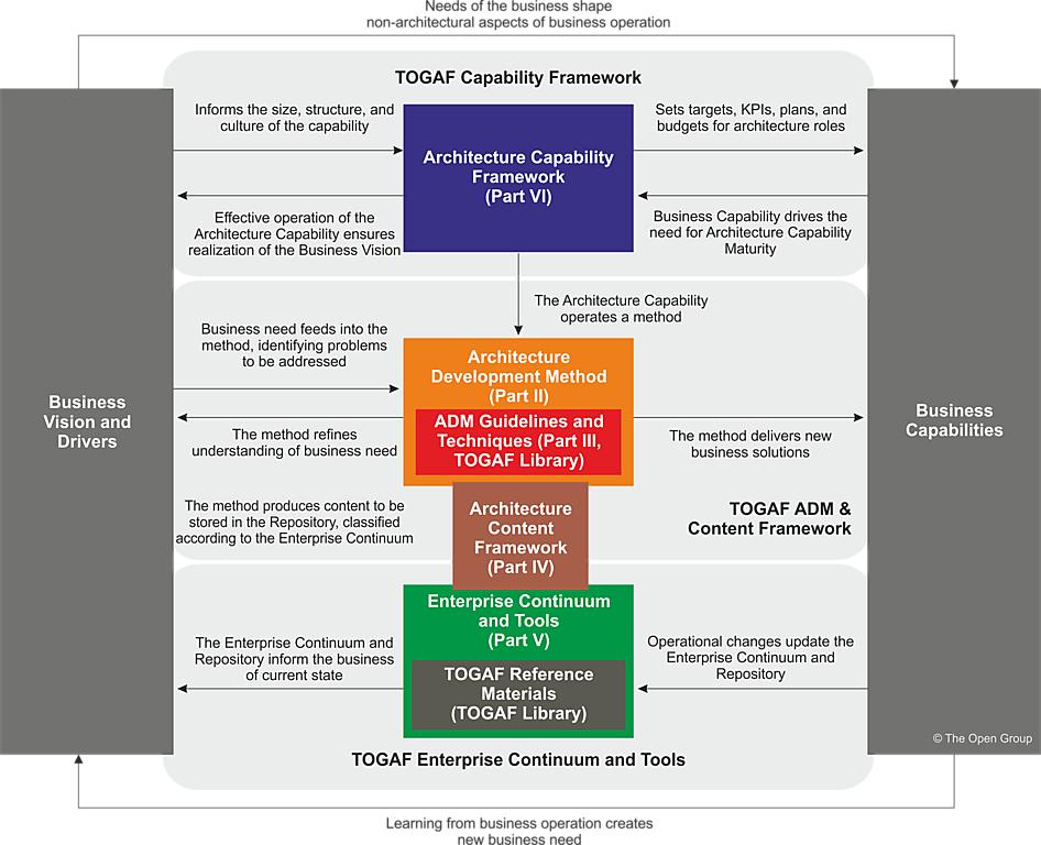 The Togaf Standard Version 9 2 Introduction