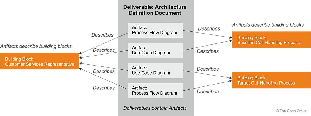 The Togaf Standard Version 92 Core Concepts