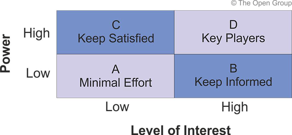 The Togaf Standard Version 9 2 Stakeholder Management