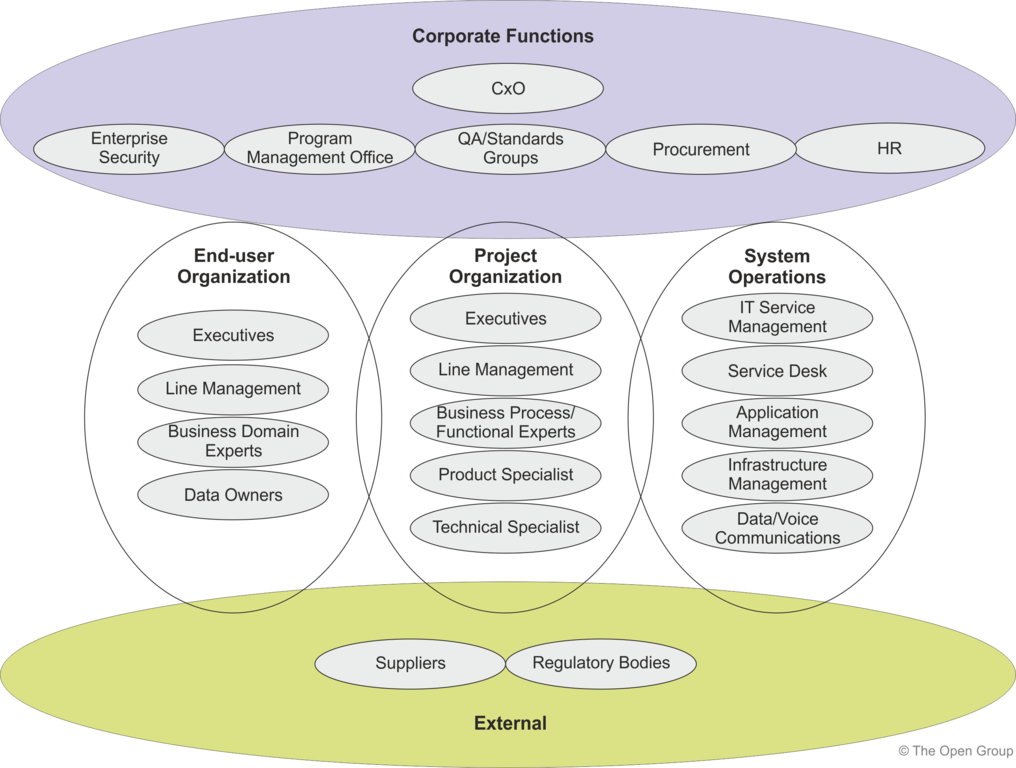 Stakeholder Management – Stakeholder Analysis Sample