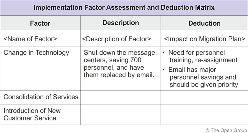 The Togaf Standard Version 92 Migration Planning Techniques