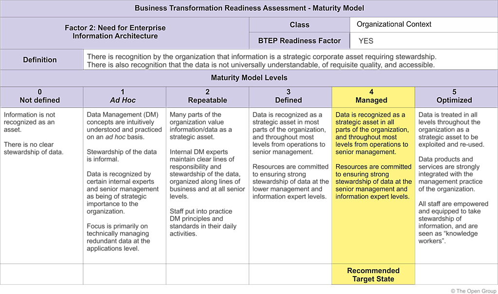 Figure 30 1 business transformation readiness assessment maturity