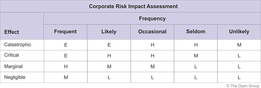 31.4 Initial Risk Assessment