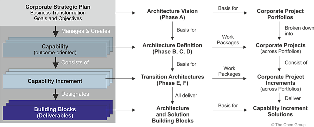 enterprise architecture | on enterprise architecture