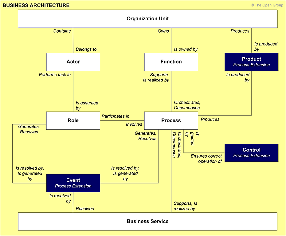 sample picture inventory management systems data flow diagram The data flow diagram (dfd) provides a graphical representation of the flow of data through a system it shows logically what information is exc.
