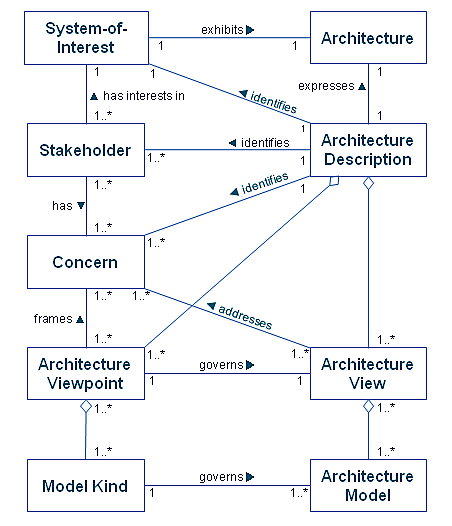 The Togaf Standard Version 9 2 Architectural Artifacts