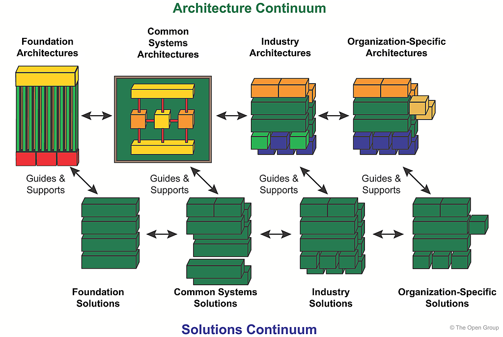 how to become a solutions architect