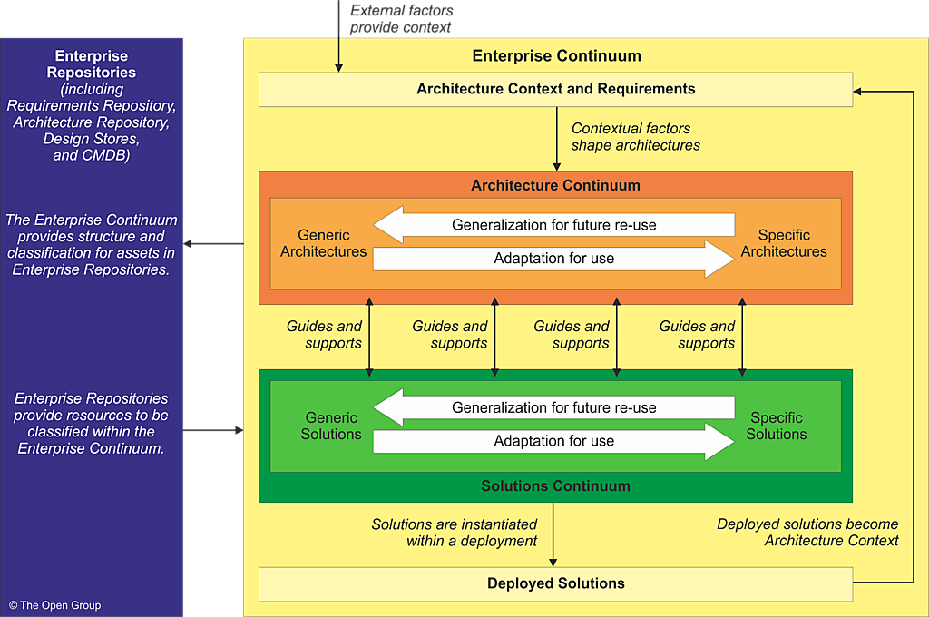Core concepts an overview of the structure and context for the enterprise continuum is shown in figure 2 3 malvernweather Image collections