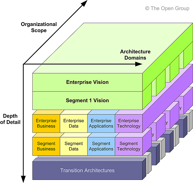 Architecture partitioning for Togaf architecture vision template