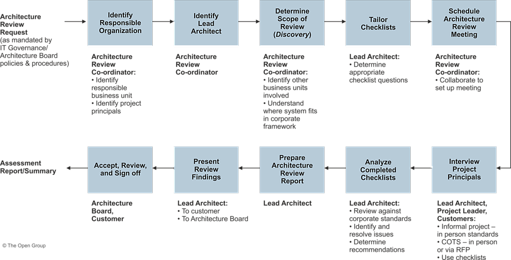 The Togaf Standard Version 9 2 Architecture Compliance