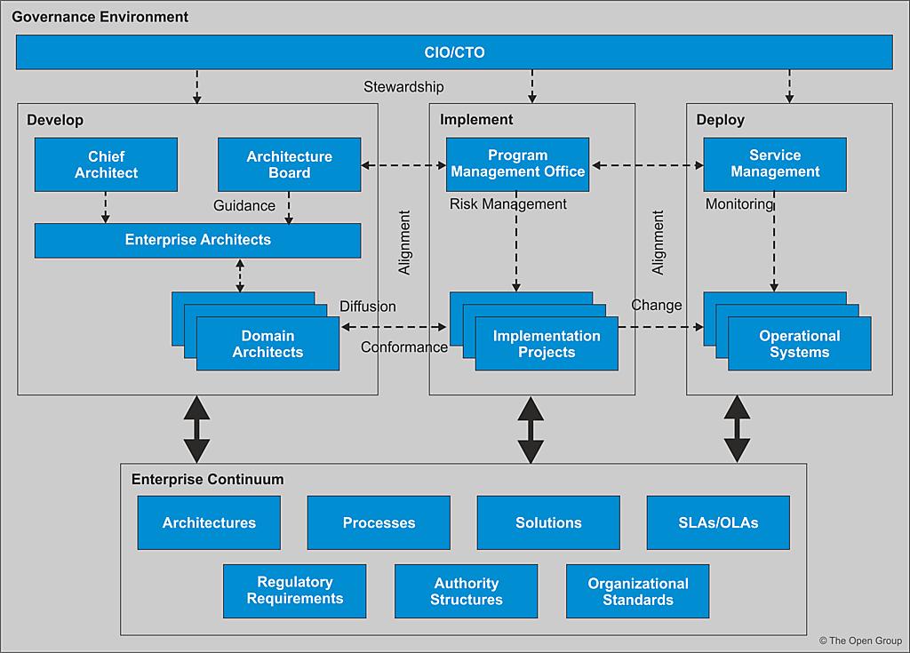The TOGAF Standard, Version 9 2 - Architecture Governance