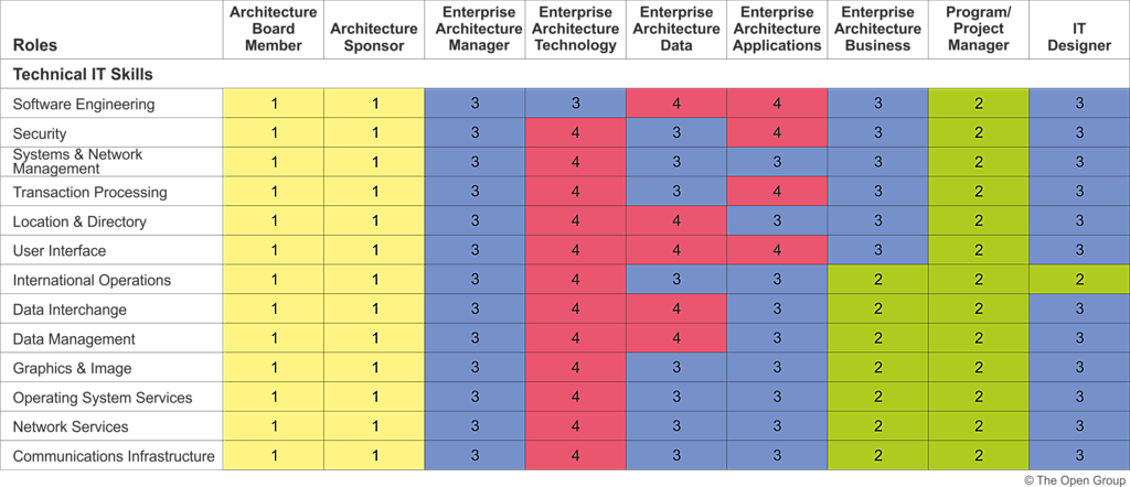 Methods Used To Build Technological Capabilities