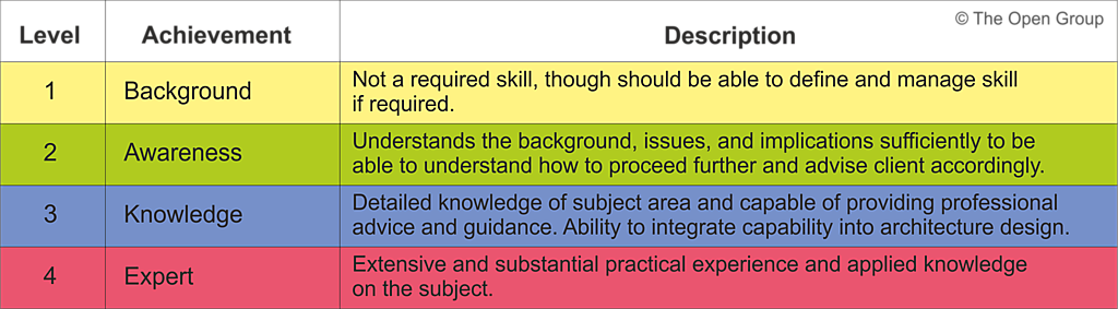 The TOGAF Architecture Skills Framework identifies four levels of knowledge or proficiency in any area