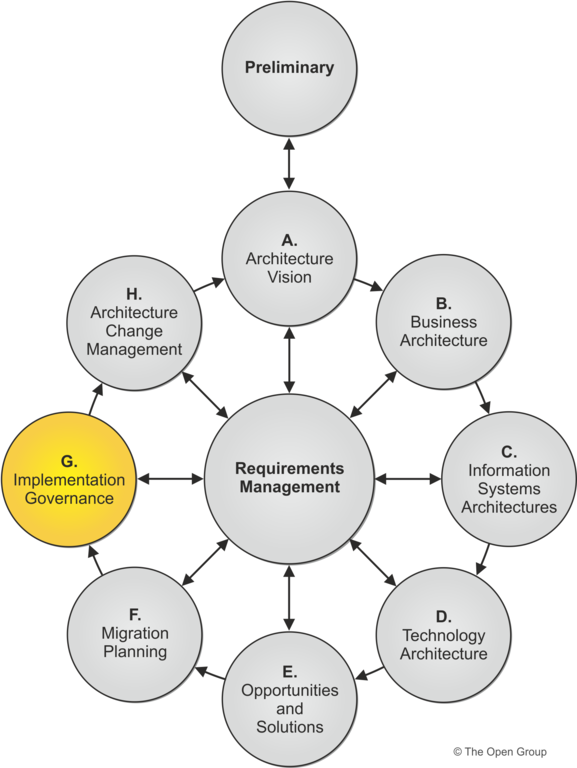 Phase g implementation governance for Architecture of e governance