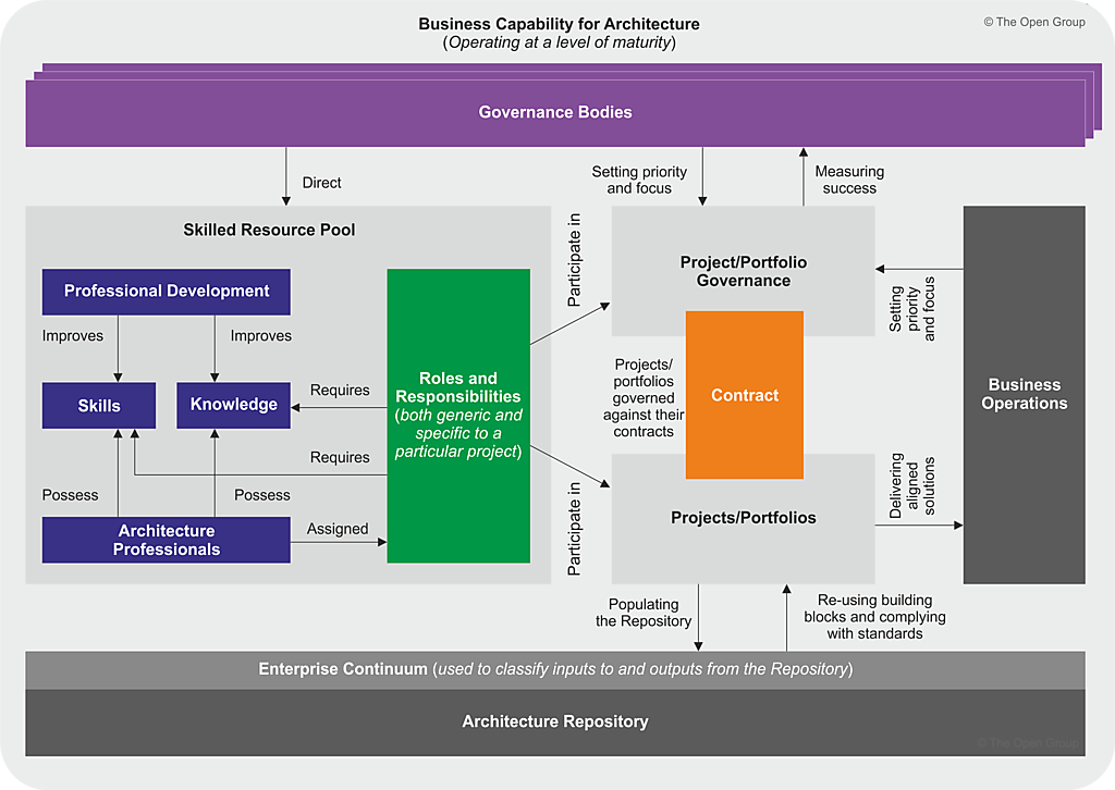 Core concepts figure 2 5 togaf architecture capability overview malvernweather Gallery