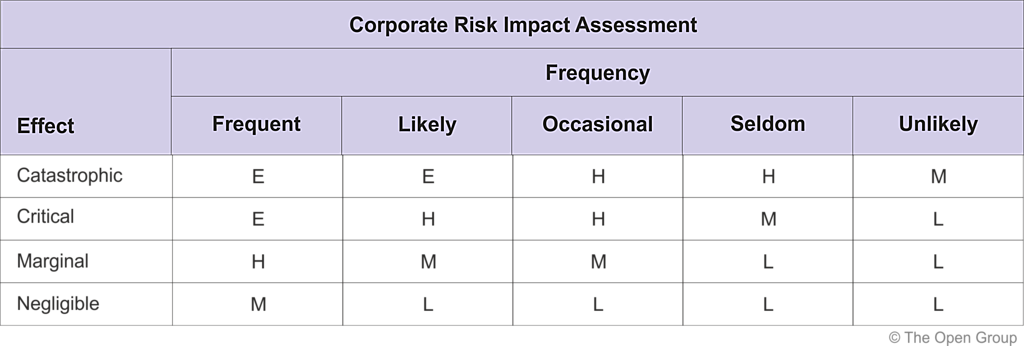 a discussion on the risk mitigation strategy in the example of sony group business Bradford and duncan (2000) asserted that there are three questions that lie at the heart of business strategy: what are risk management personnel deal mainly with buying insurance and financial mitigation risk is also considered for example, a risk analysis may show estimated.