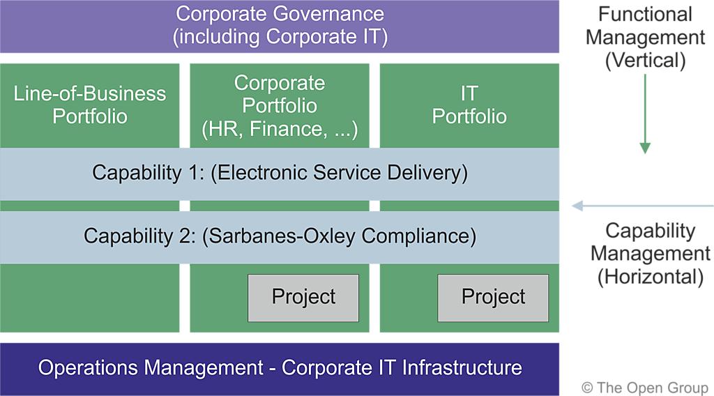 Capability based planning for Togaf definition