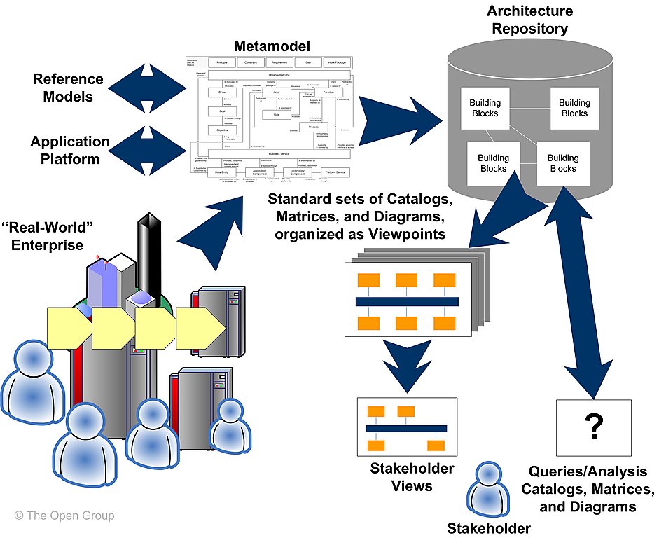 the relationship between systems and architecture I am reading the wikipedia article for process management my focus is on linux i cannot figure out the relation and differences between system call, message passing and interrupt, in their concep.