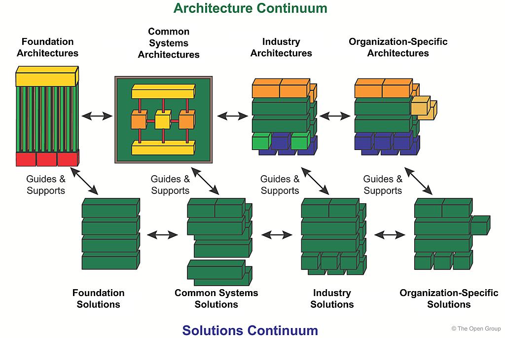 Enterprise continuum for Togaf definition