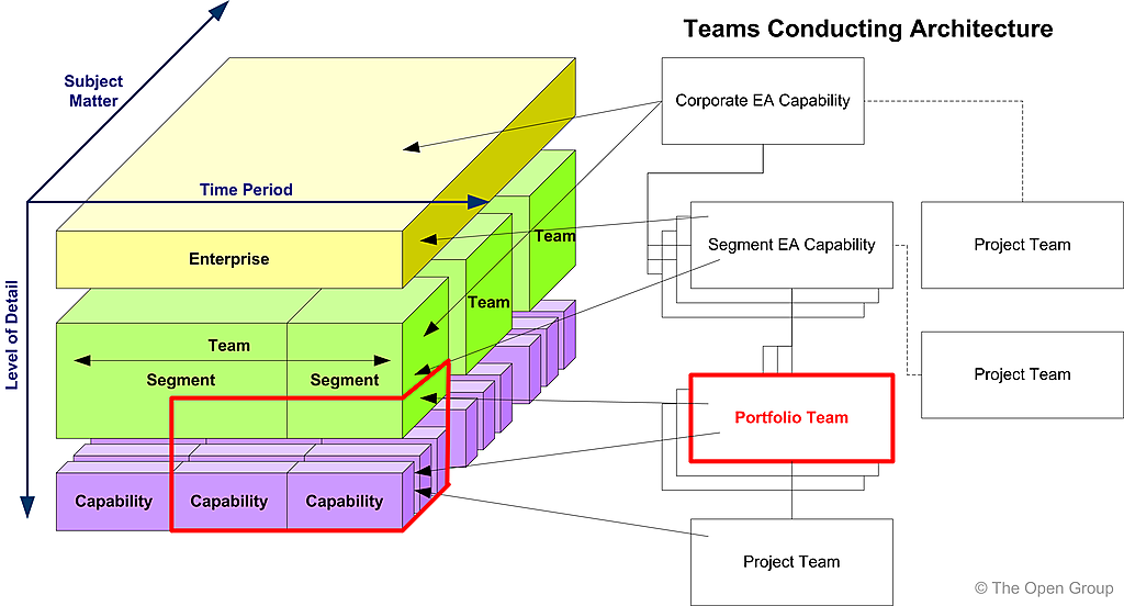 Architecture partitioning for Togaf definition