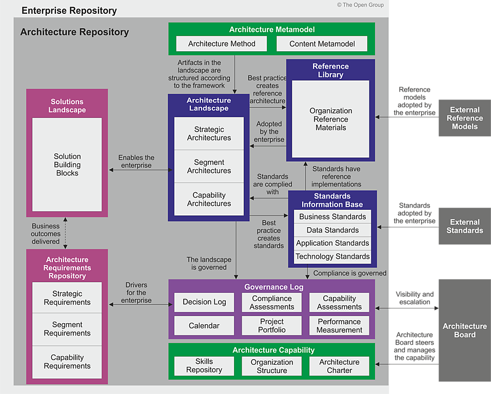 Architecture repository for Ea definition