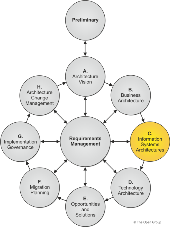 Phase C Information Systems Architectures