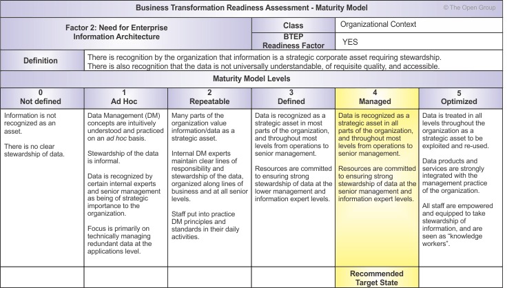 Business transformation readiness assessment figure 30 1 business transformation readiness assessment maturity model accmission Images