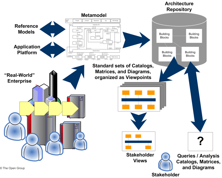 Enterprise Conceptual Architecture Diagram Auto Electrical Wiring