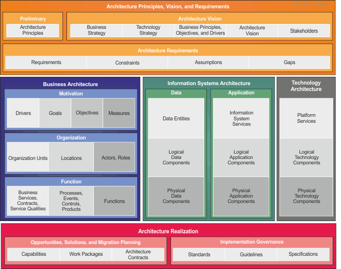 Introduction for Togaf architecture vision template