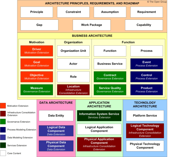 Content metamodel for Togaf architecture vision template