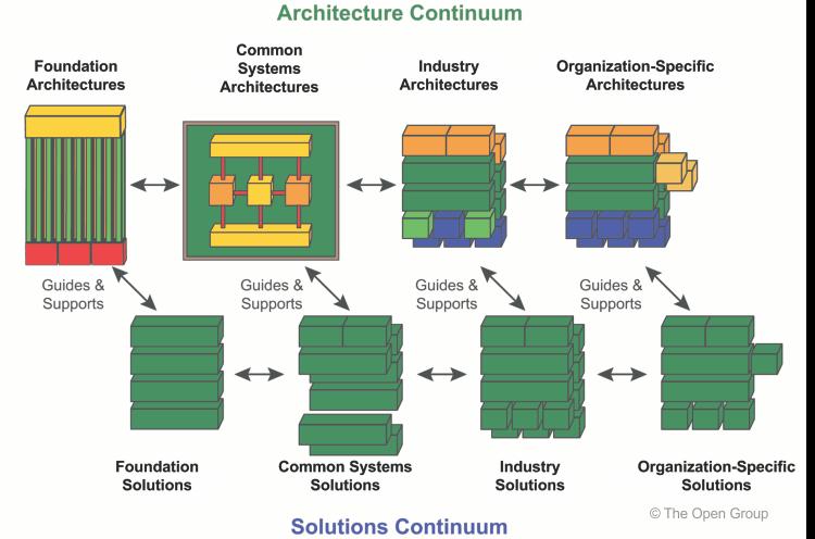 Enterprise continuum for Solution architect