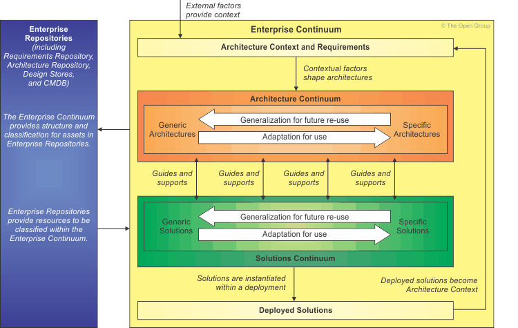 Enterprise Continuum