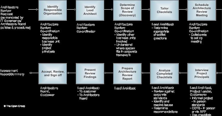 Architecture Compliance
