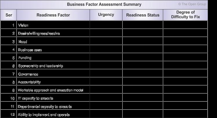 business transformation readiness assessment. Black Bedroom Furniture Sets. Home Design Ideas
