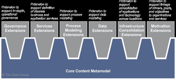 Content metamodel for Togaf definition