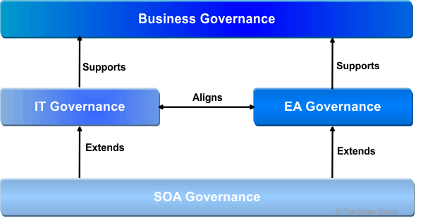 Using togaf to define govern soas for Enterprise architecture definition