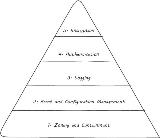 Digital Practitioner Body of Knowledge™ Standard