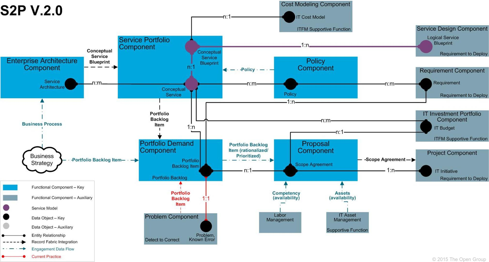 Strategy To Portfolio S2p Value Stream Process Flow Diagram Vs Map Figure 38 Level 2