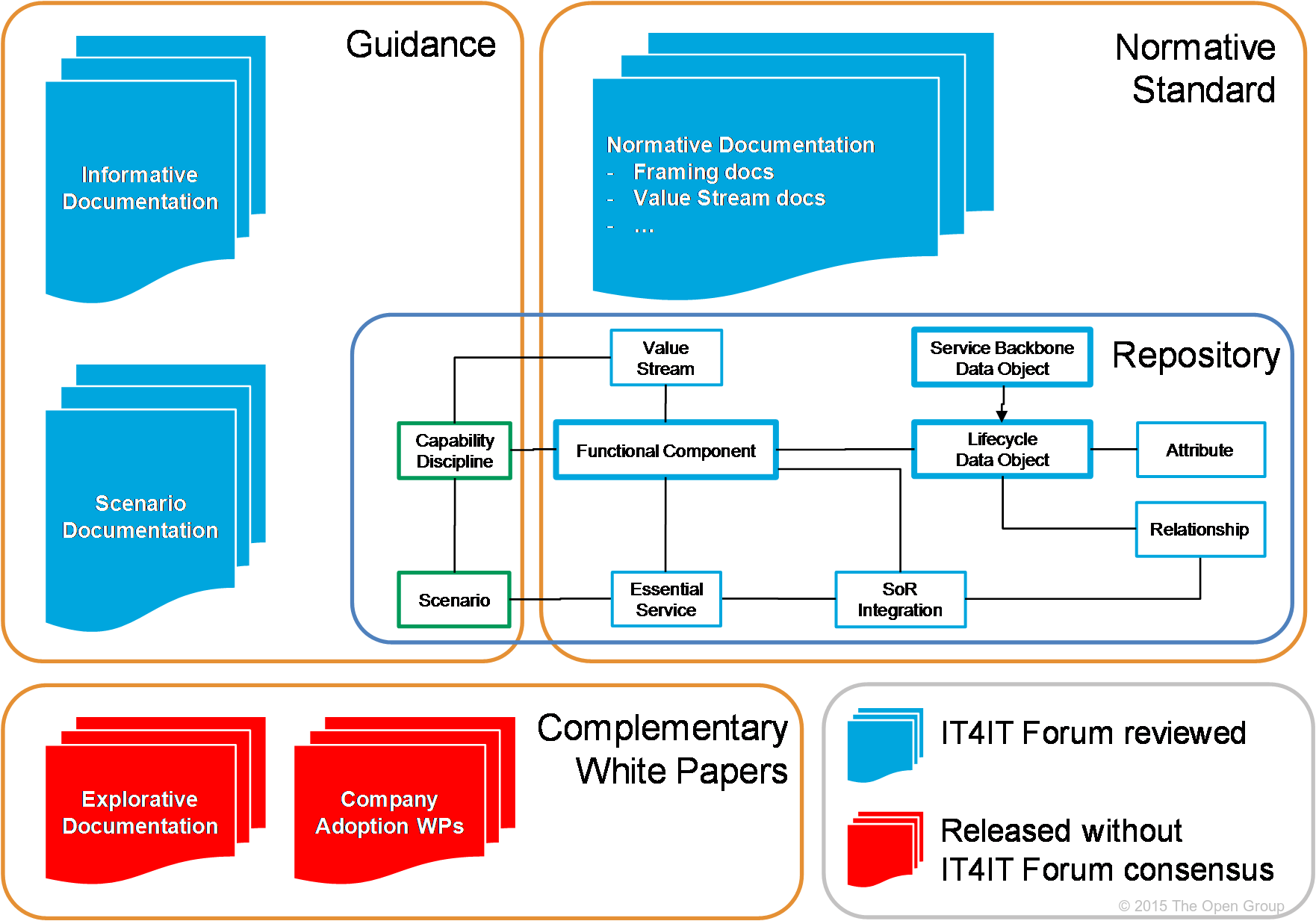 It4it Reference Architecture Version 2 0 Frontmatter