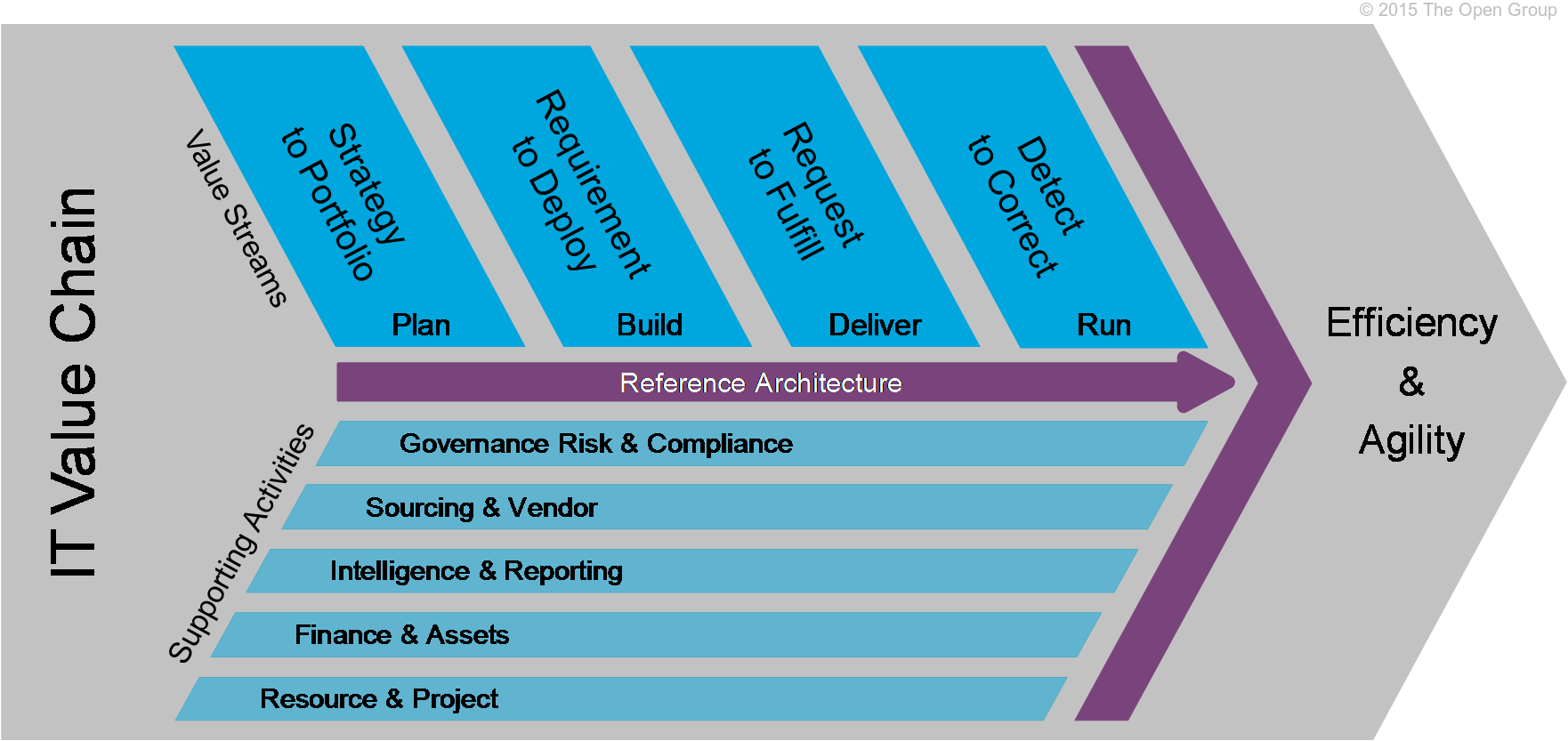 It4it Reference Architecture Version 2 0 Chapter 3