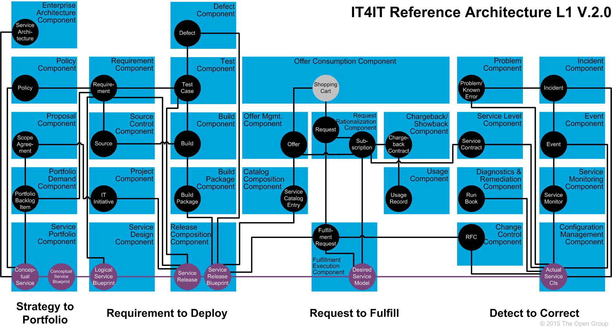 It4it Reference Architecture Version 2 0 Chapter 4