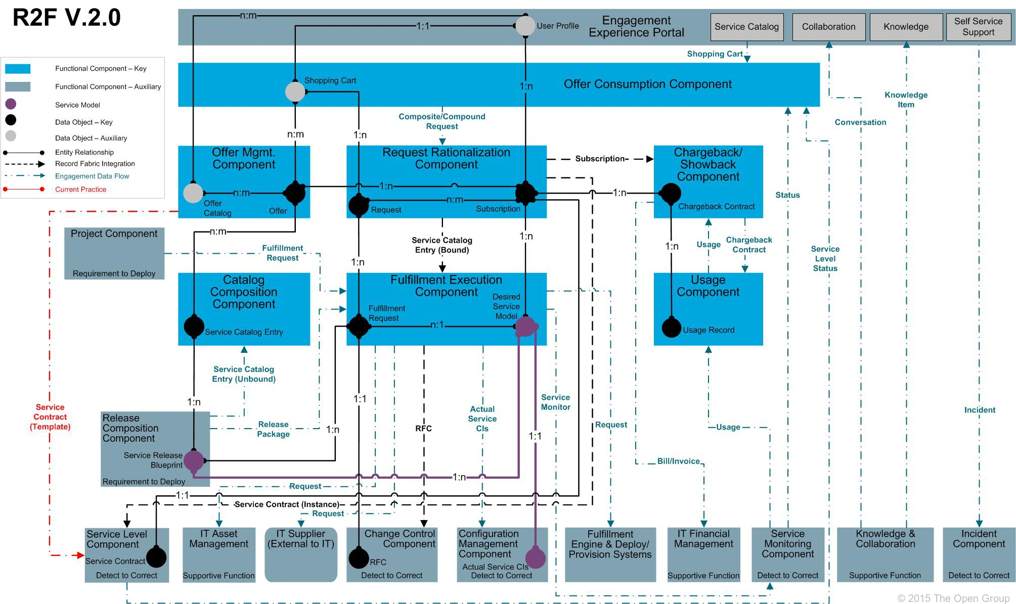 It4it reference architecture version 20 chapter 4 r2f ccuart Images