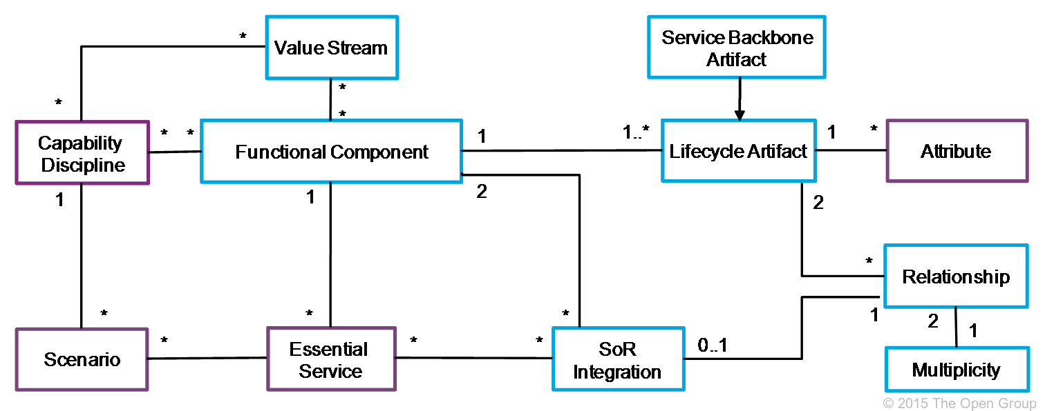 It4it Reference Architecture Version 20 Chapter 4 Computer Mouse Diagram Figure Components It Also Introduces The Concepts Of Scenarios And Essential Services 31 Shows Additions To Class Model At Level